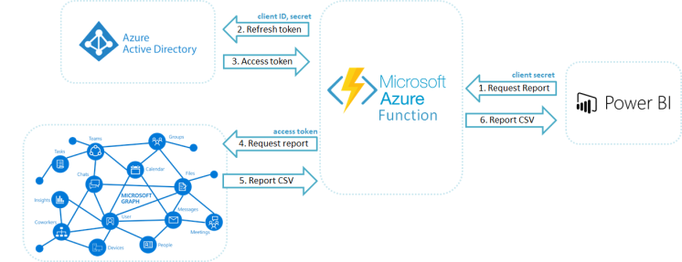 Wrapping Office 365 Activity Reporting – the Azure Function