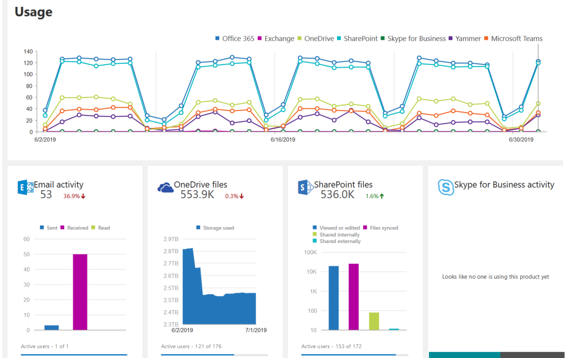 Accessing Office 365 Activity Reports using Power BI or